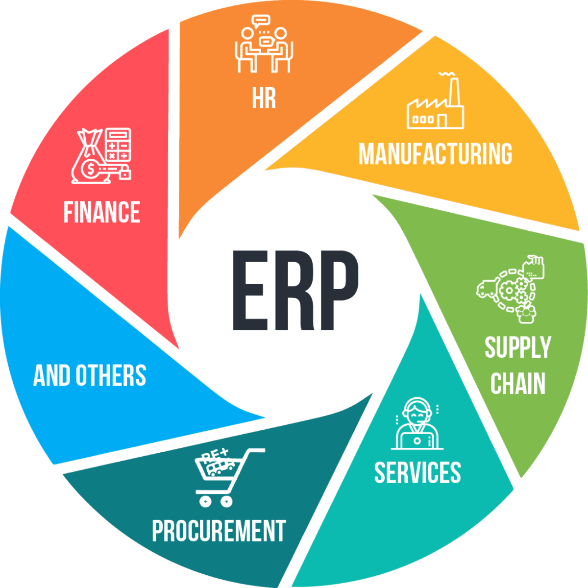 what's erp?