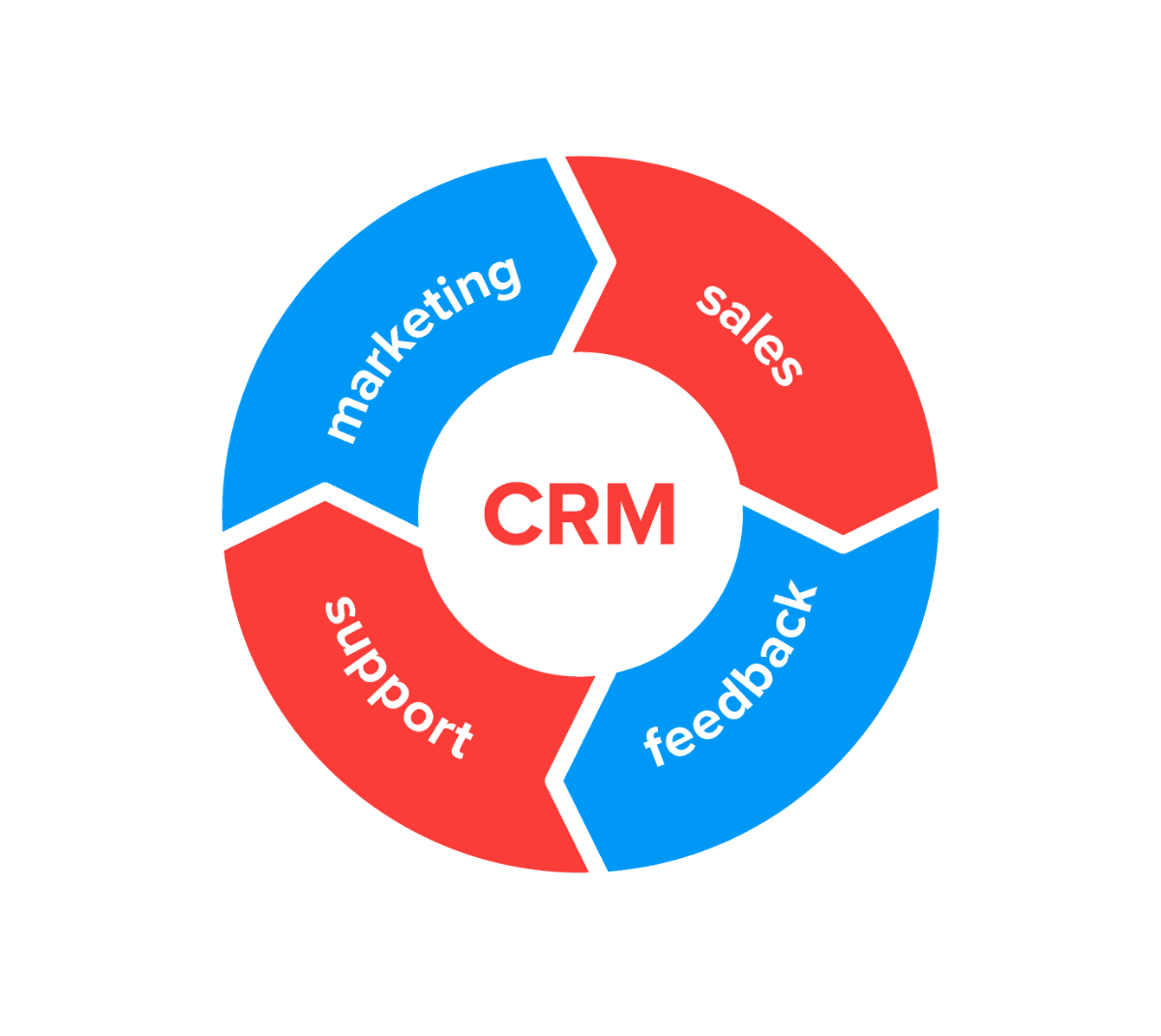 CRM cycle